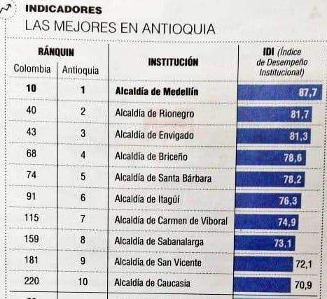 Alcaldía de Rionegro segunda en el escalafón con mejor gestión pública de Antioquia